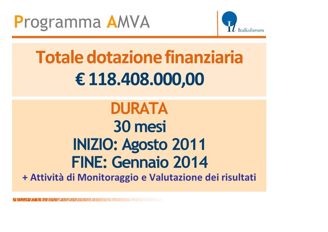 Totale dotazione finanziaria 118.408.000,00 DURATA 30 mesi INIZIO: Agosto 2011 FINE: Gennaio 2014 + Attività di Monitoraggio e Valutazione dei risulta