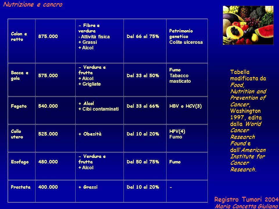 Registro Tumori 2004 Maria Concetta Giuliano Nutrizione e cancro Colon e retto 875.000 - Fibre e verdura - Attività fisica + Grassi + Alcol Dal 66 al 75% Patrimonio genetico Colite ulcerosa Bocca e gola 575.000 - Verdura e frutta + Alcol + Grigliate Dal 33 al 50% Fumo Tabacco masticato Fegato540.000 + Alcol + Cibi contaminati Dal 33 al 66%HBV o HCV(3) Collo utero 525.000+ ObesitàDal 10 al 20% HPV(4) Fumo Esofago480.000 - Verdura e frutta + Alcol Dal 50 al 75%Fumo Prostata400.000+ GrassiDal 10 al 20%- Tabella modificata da Food, Nutrition and Prevention of Cancer, Washington 1997, edita dalla World Cancer Research Found e dallAmerican Institute for Cancer Research.