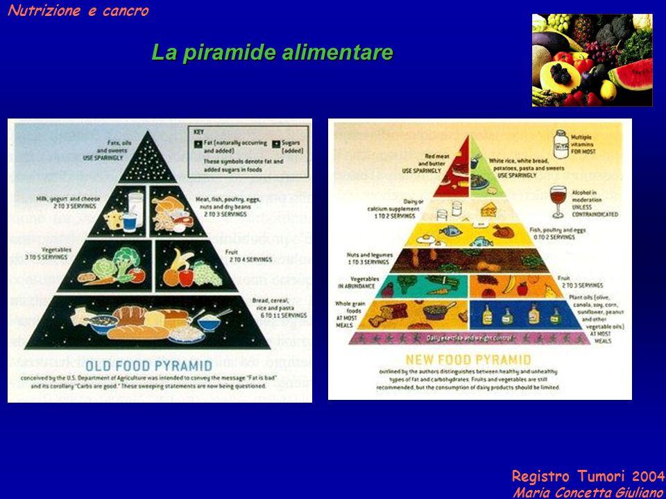Registro Tumori 2004 Maria Concetta Giuliano Nutrizione e cancro La piramide alimentare