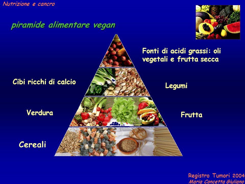 Registro Tumori 2004 Maria Concetta Giuliano Nutrizione e cancro Cereali Verdura Cibi ricchi di calcio Frutta Legumi Fonti di acidi grassi: oli vegetali e frutta secca piramide alimentare vegan