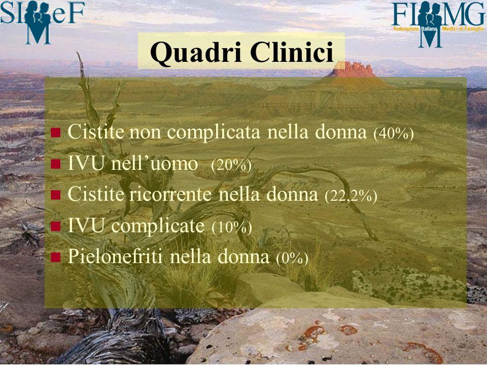 Cistite non complicata nella donna (40%) IVU nelluomo (20%) Cistite ricorrente nella donna (22,2%) IVU complicate (10%) Pielonefriti nella donna (0%)