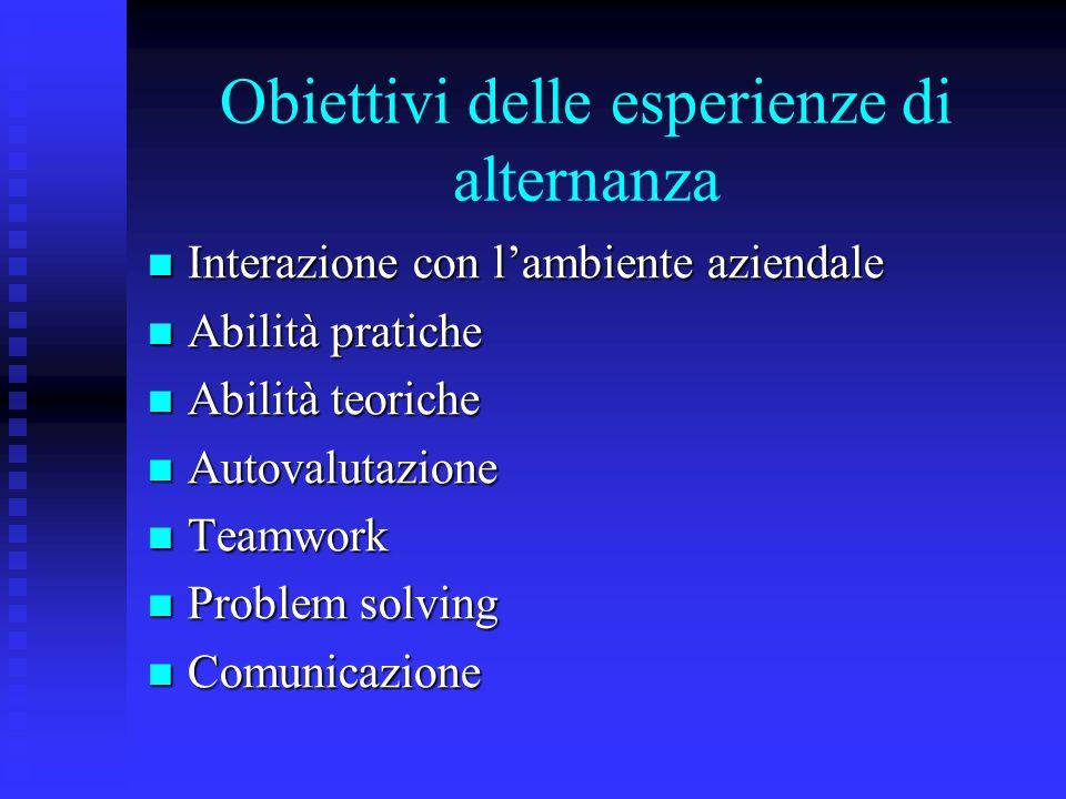 Obiettivi delle esperienze di alternanza Interazione con lambiente aziendale Interazione con lambiente aziendale Abilità pratiche Abilità pratiche Abi