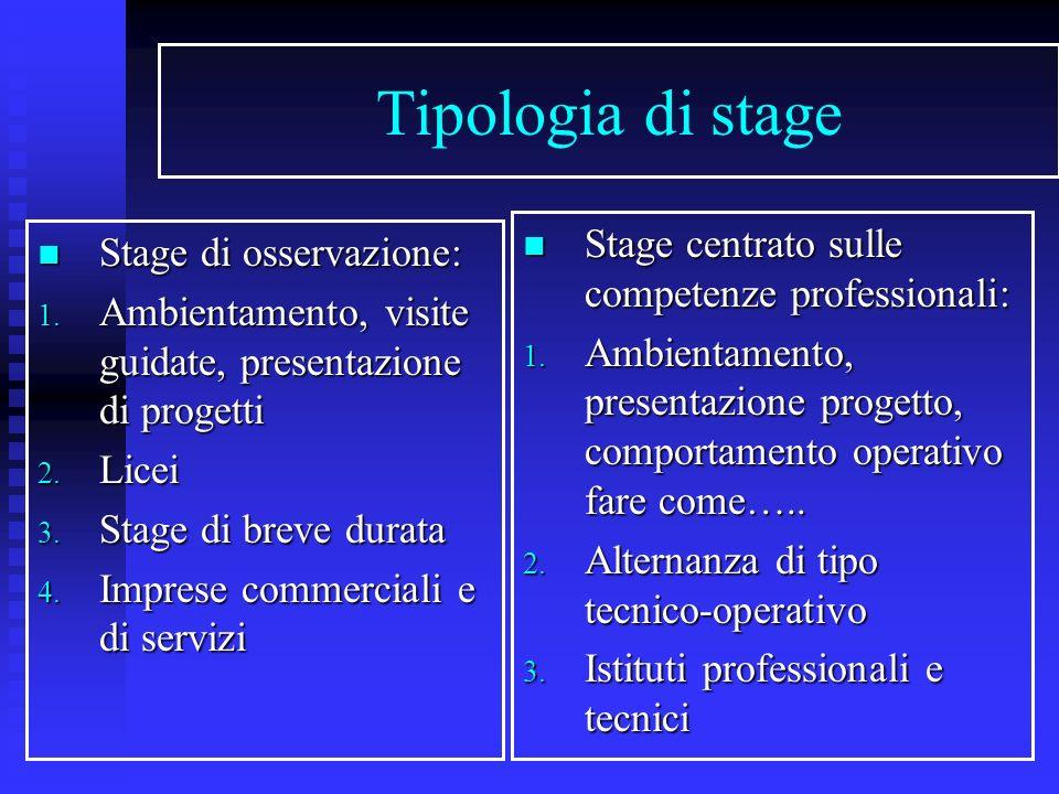 Tipologia di stage Stage di osservazione: Stage di osservazione: 1. Ambientamento, visite guidate, presentazione di progetti 2. Licei 3. Stage di brev