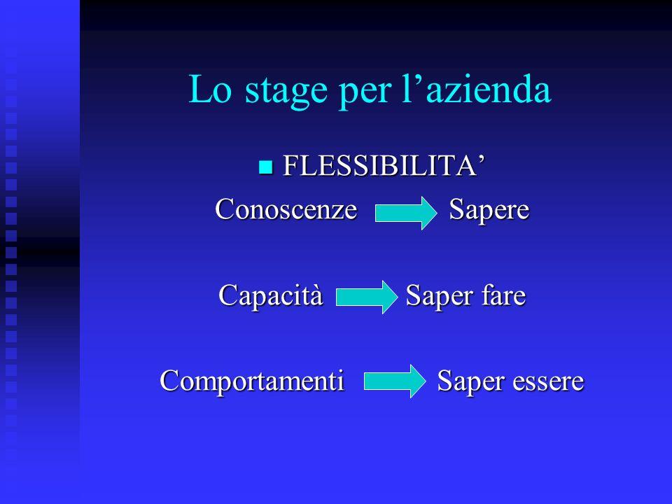 Lo stage per lazienda FLESSIBILITA FLESSIBILITA Conoscenze Sapere Capacità Saper fare Comportamenti Saper essere