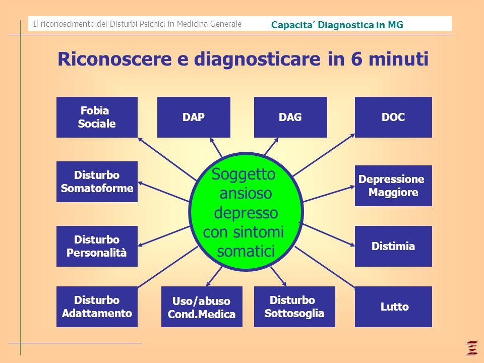 Il riconoscimento dei Disturbi Psichici in Medicina Generale Soggetto ansioso depresso con sintomi somatici Fobia Sociale DAPDAG DOC Uso/abuso Cond.Me