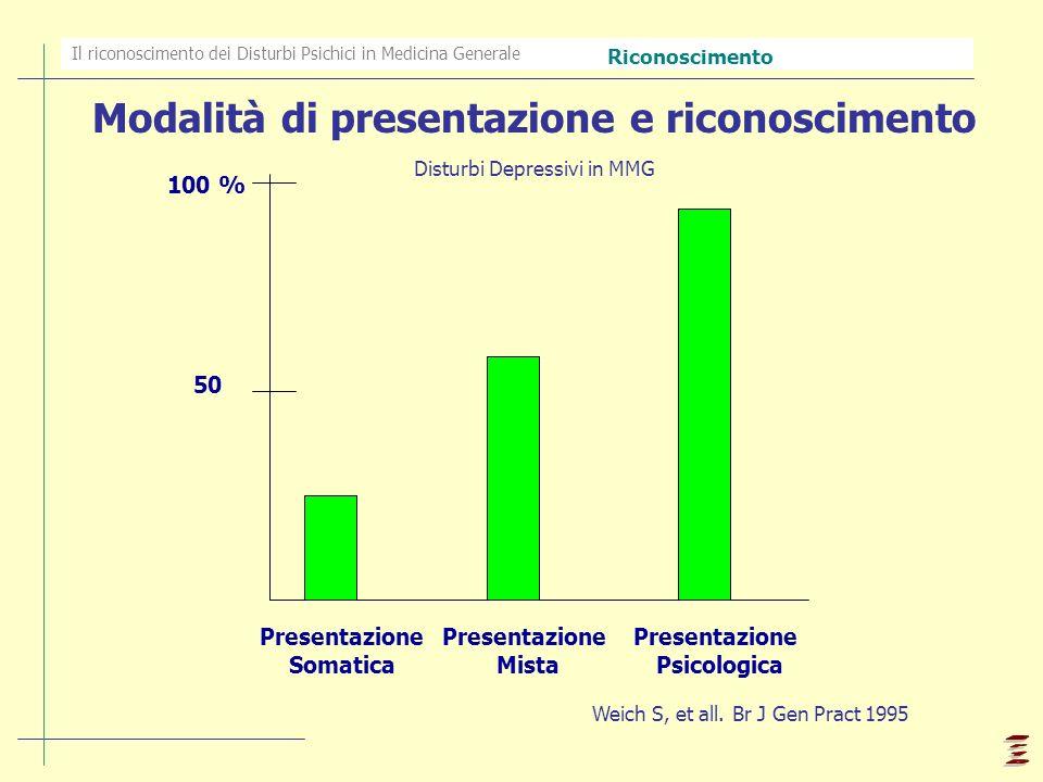 Il riconoscimento dei Disturbi Psichici in Medicina Generale 100 % Presentazione Psicologica Presentazione Somatica Modalità di presentazione e ricono