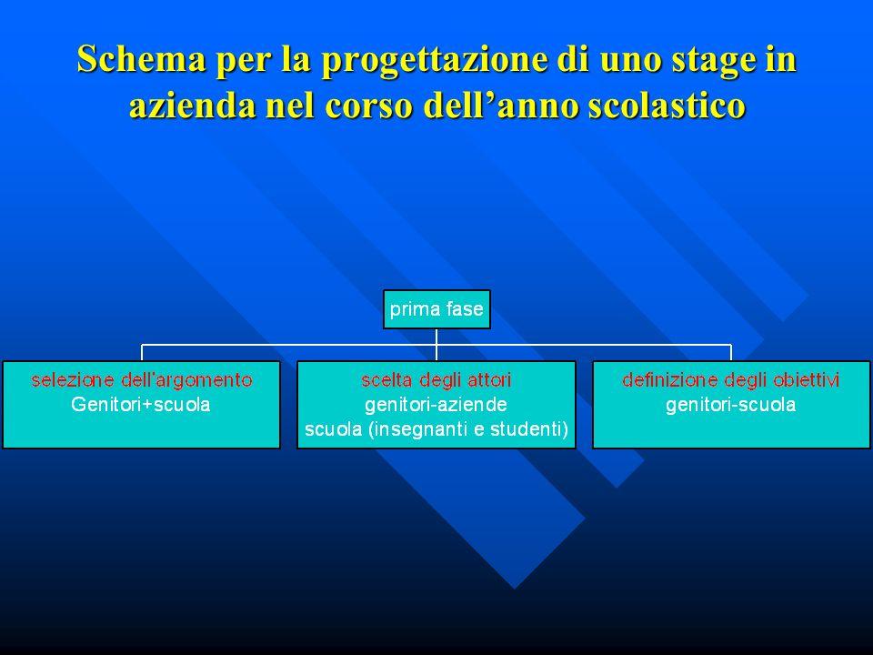 Schema per la progettazione di uno stage in azienda nel corso dellanno scolastico
