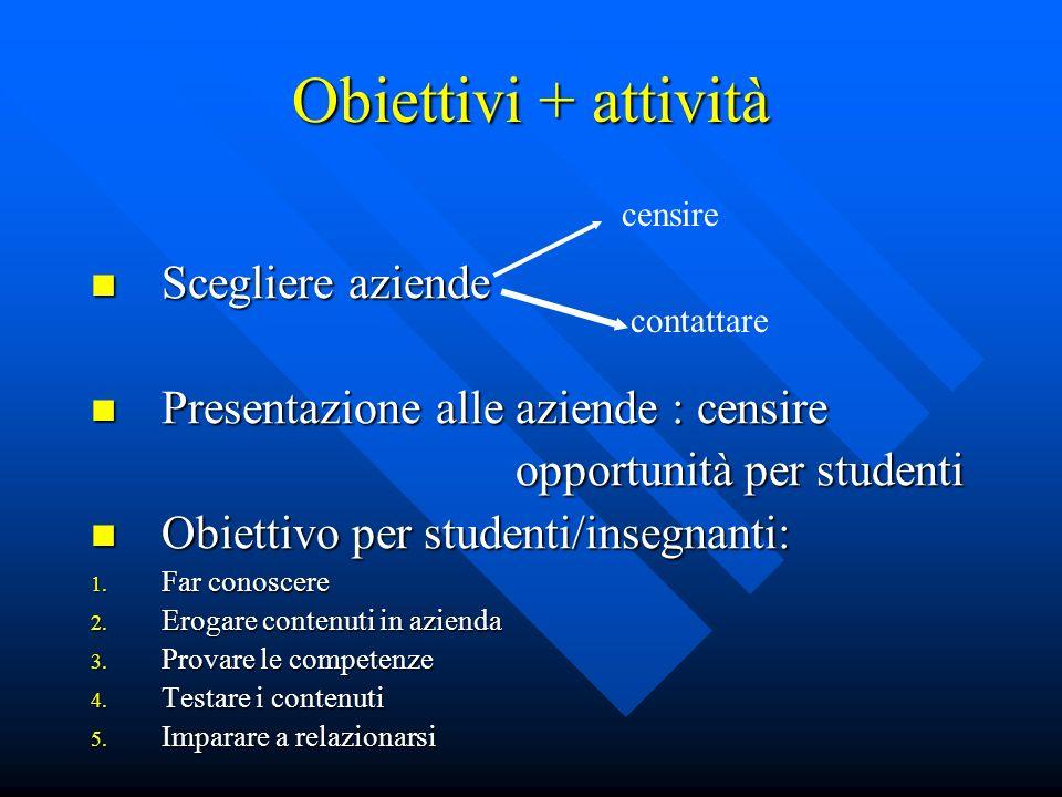 Obiettivi + attività Scegliere aziende Scegliere aziende Presentazione alle aziende : censire Presentazione alle aziende : censire opportunità per studenti opportunità per studenti Obiettivo per studenti/insegnanti: Obiettivo per studenti/insegnanti: 1.