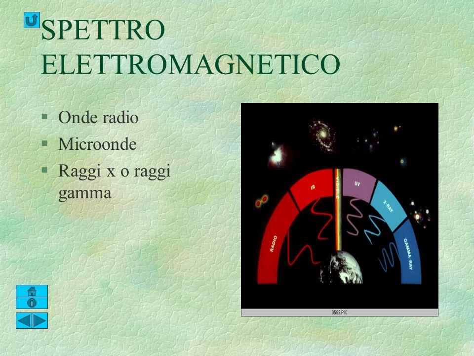 SPETTRO ELETTROMAGNETICO §Onde radio §Microonde §Raggi x o raggi gamma