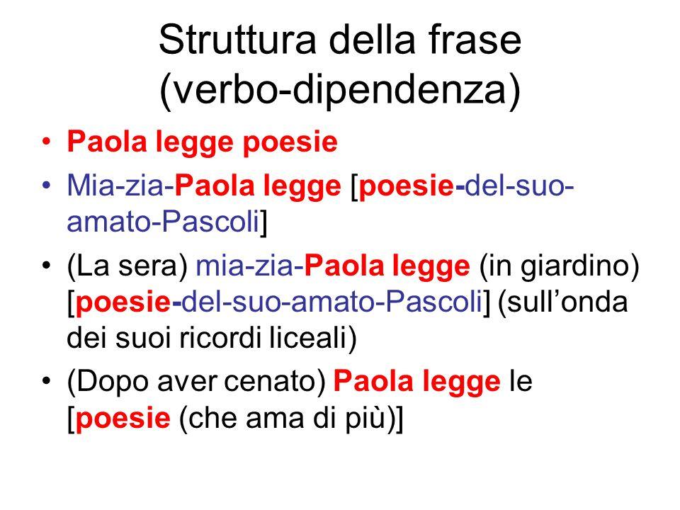 Struttura della frase (verbo-dipendenza) Paola legge poesie Mia-zia-Paola legge [poesie-del-suo- amato-Pascoli] (La sera) mia-zia-Paola legge (in giar