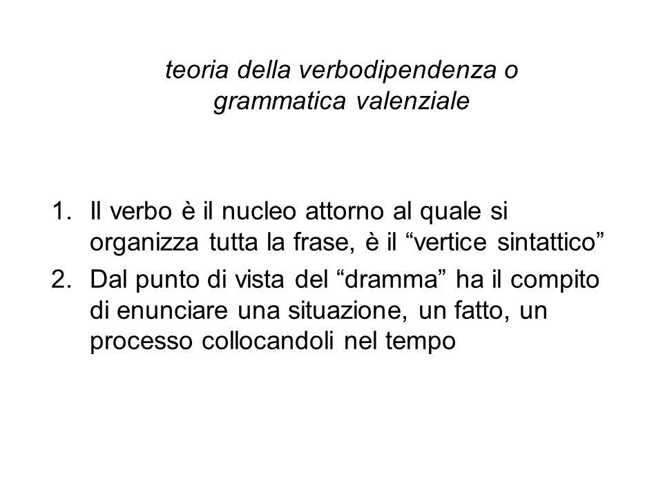 teoria della verbodipendenza o grammatica valenziale 1.Il verbo è il nucleo attorno al quale si organizza tutta la frase, è il vertice sintattico 2.Da