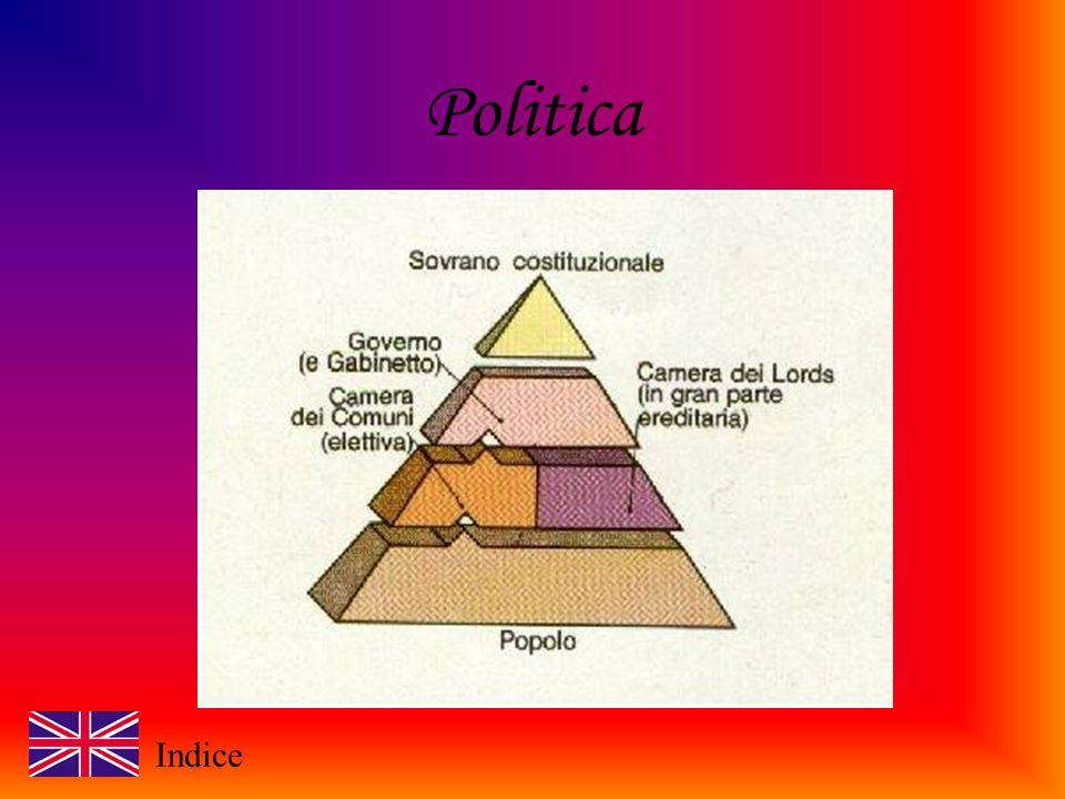 Politica Indice