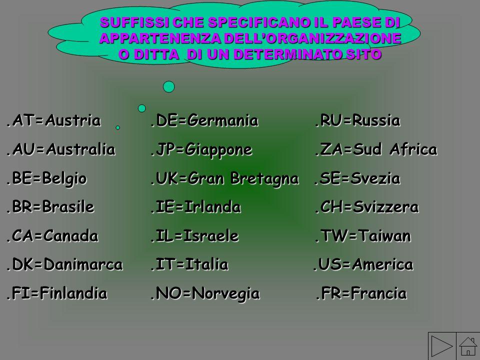 SUFFISSI CHE SPECIFICANO IL PAESE DI APPARTENENZA DELLORGANIZZAZIONE O DITTA DI UN DETERMINATO SITO.AT=Austria.DE=Germania.RU=Russia.AU=Australia.JP=G