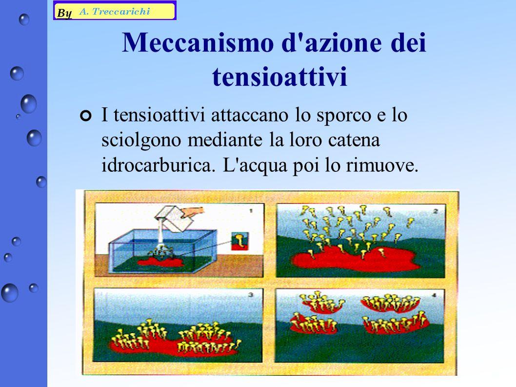 Meccanismo d azione dei tensioattivi ¢ I tensioattivi attaccano lo sporco e lo sciolgono mediante la loro catena idrocarburica.