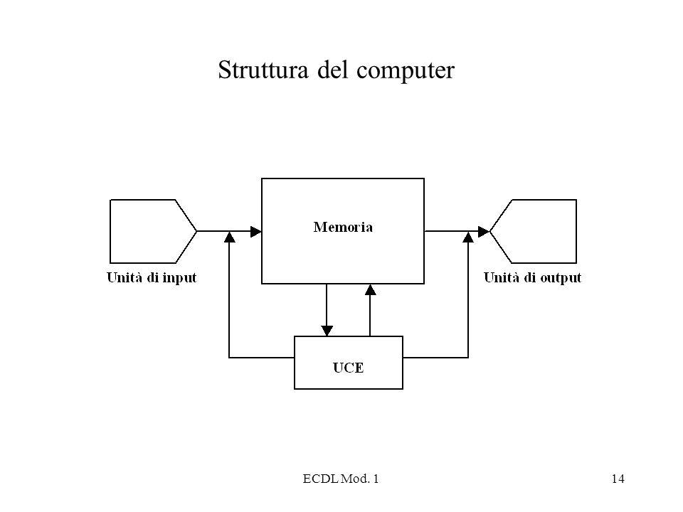 ECDL Mod. 114 Struttura del computer