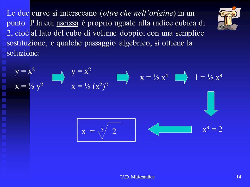 U.D. Matematica14 Le due curve si intersecano (oltre che nellorigine) in un punto P la cui ascissa è proprio uguale alla radice cubica di 2, cioè al l
