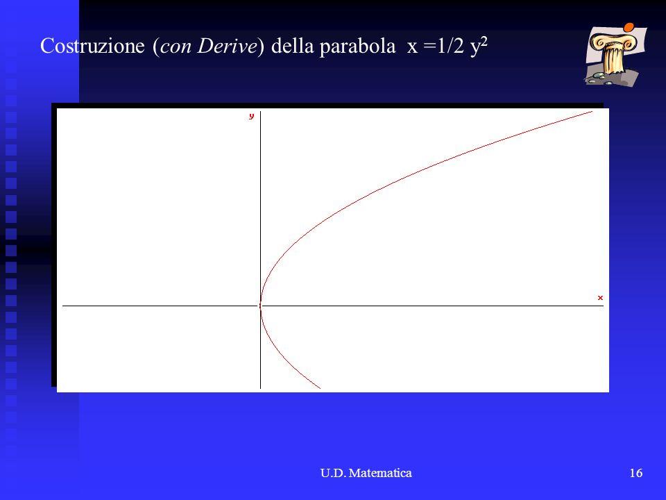 U.D. Matematica16 Costruzione (con Derive) della parabola x =1/2 y2y2