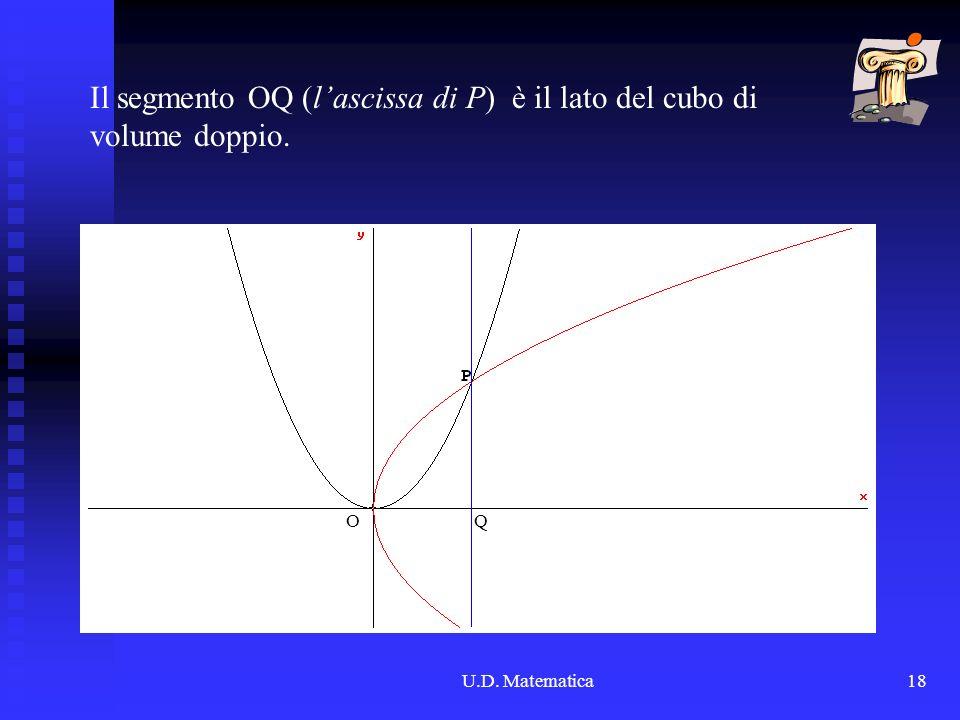 U.D. Matematica18 QO Il segmento OQ (lascissa di P) è il lato del cubo di volume doppio.