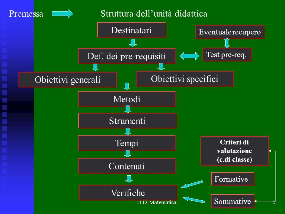 U.D. Matematica2 Premessa Struttura dellunità didattica Destinatari Def. dei pre-requisiti Obiettivi generali Obiettivi specifici Metodi Strumenti Tem