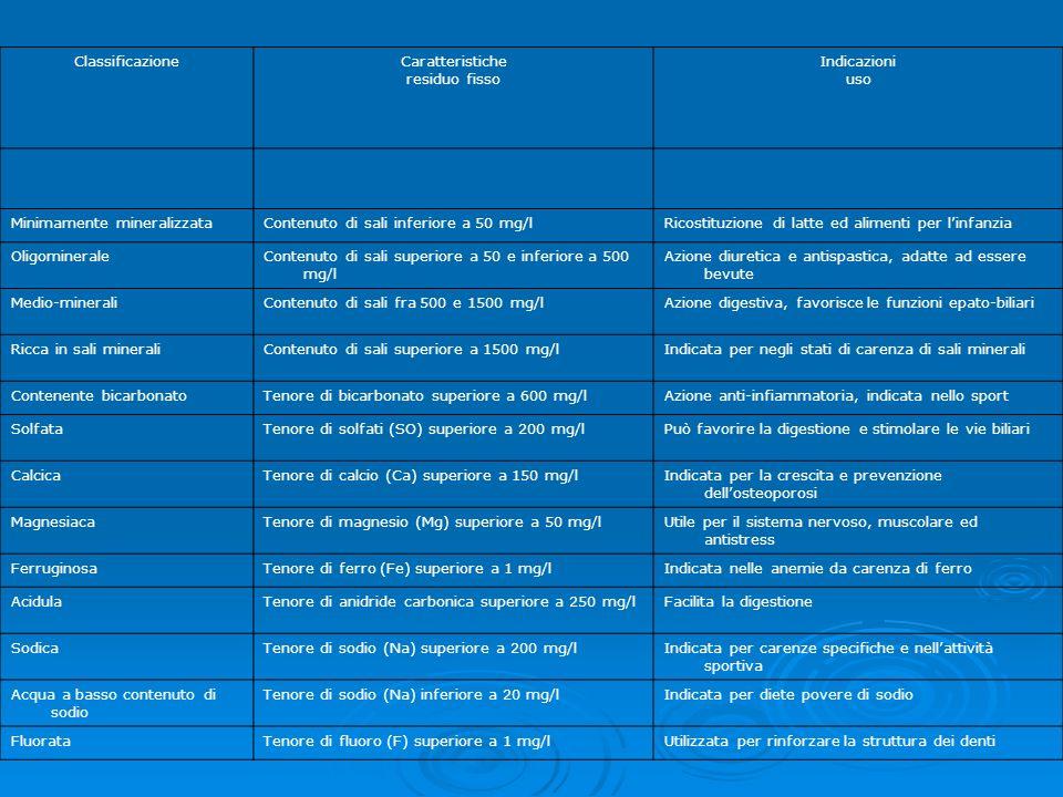 ClassificazioneCaratteristiche residuo fisso Indicazioni uso Minimamente mineralizzataContenuto di sali inferiore a 50 mg/lRicostituzione di latte ed