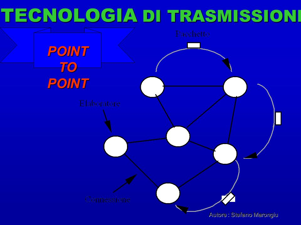 Autore : Stefano Marongiu TECNOLOGIA DI TRASMISSIONE POINT TO POINT