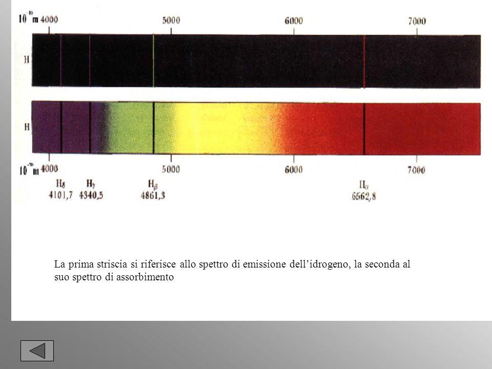 La prima striscia si riferisce allo spettro di emissione dellidrogeno, la seconda al suo spettro di assorbimento