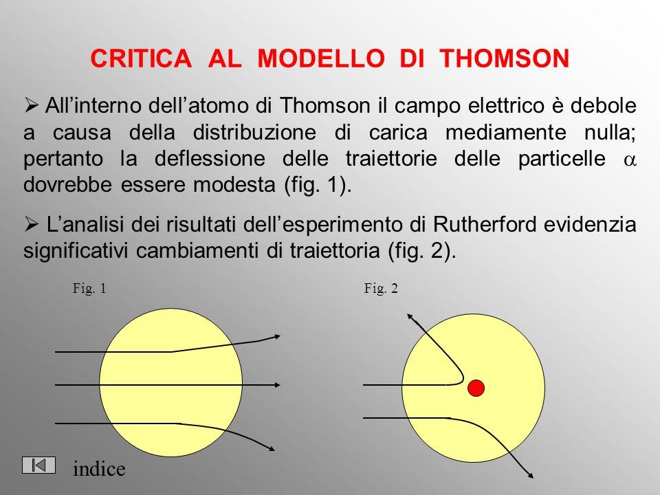 CRITICA AL MODELLO DI THOMSON Fig. 1Fig. 2 Allinterno dellatomo di Thomson il campo elettrico è debole a causa della distribuzione di carica mediament