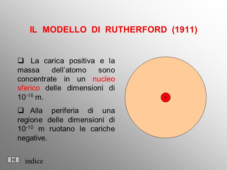IL MODELLO DI RUTHERFORD (1911) La carica positiva e la massa dellatomo sono concentrate in un nucleo sferico delle dimensioni di 10 -15 m. Alla perif
