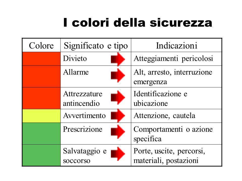 I colori della sicurezza ColoreSignificato e tipoIndicazioni DivietoAtteggiamenti pericolosi AllarmeAlt, arresto, interruzione emergenza Attrezzature
