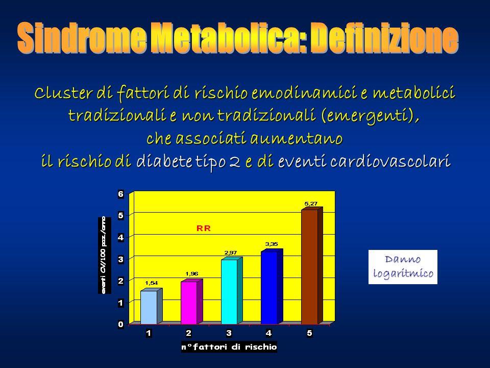 Cluster di fattori di rischio emodinamici e metabolici tradizionali e non tradizionali (emergenti), che associati aumentano il rischio di diabete tipo 2 e di eventi cardiovascolari Dannologaritmico