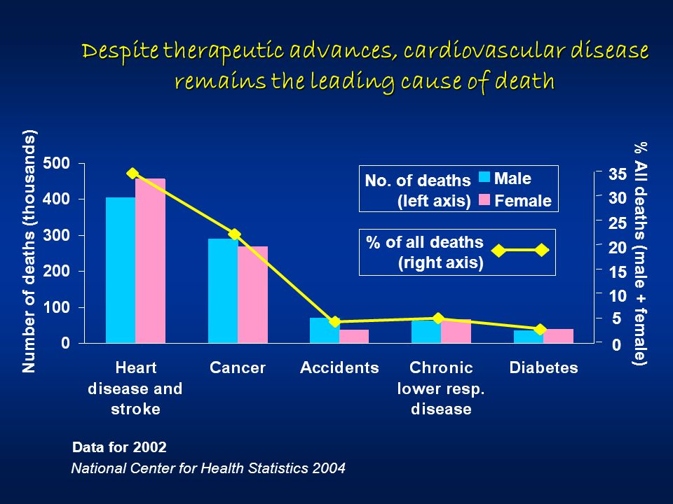 Despite therapeutic advances, cardiovascular disease remains the leading cause of death 0 5 10 15 20 25 30 35 Number of deaths (thousands) Male Female