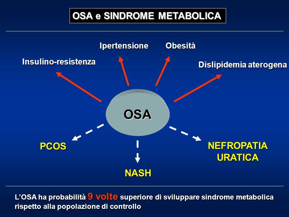 Insulino-resistenza IpertensioneObesità Dislipidemia aterogena OSA e SINDROME METABOLICA PCOS NASH NEFROPATIAURATICA OSA LOSA ha probabilità 9 volte superiore di sviluppare sindrome metabolica rispetto alla popolazione di controllo