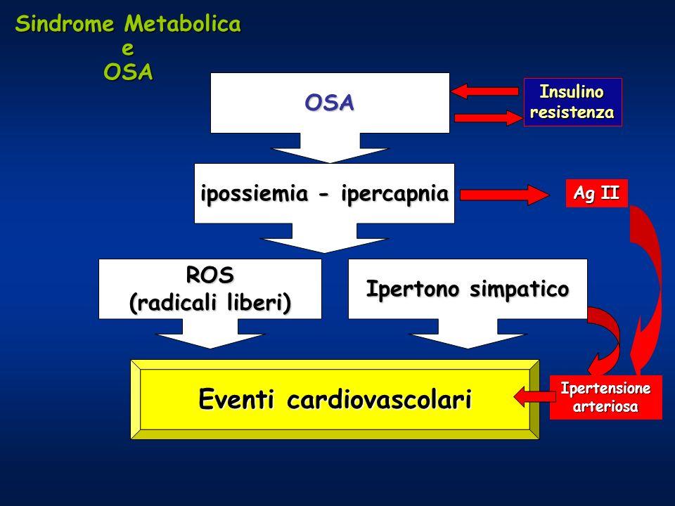 OSA ipossiemia - ipercapnia ROS (radicali liberi) Ipertono simpatico Eventi cardiovascolari Insulinoresistenza Ipertensionearteriosa Ag II Sindrome Metabolica eOSA