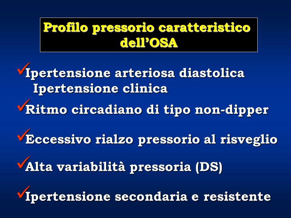Profilo pressorio caratteristico dellOSA Ipertensione arteriosa diastolica Ipertensione arteriosa diastolica Ipertensione clinica Ipertensione clinica Ritmo circadiano di tipo non-dipper Ritmo circadiano di tipo non-dipper Ipertensione secondaria e resistente Ipertensione secondaria e resistente Eccessivo rialzo pressorio al risveglio Eccessivo rialzo pressorio al risveglio Alta variabilità pressoria (DS) Alta variabilità pressoria (DS)