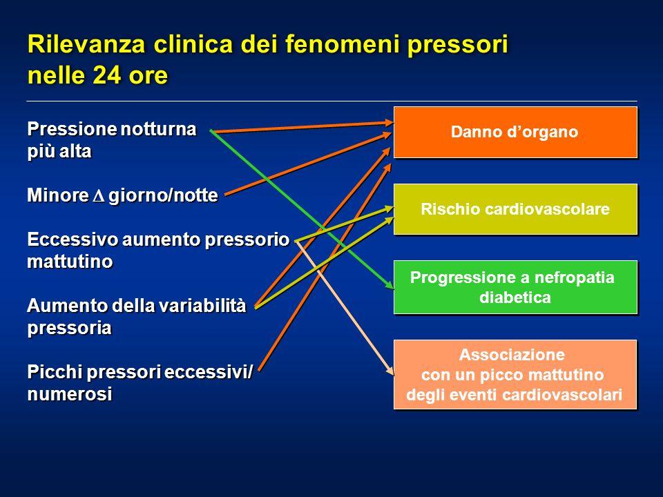 Rilevanza clinica dei fenomeni pressori nelle 24 ore Pressione notturna più alta Minore giorno/notte Eccessivo aumento pressorio mattutino Aumento del