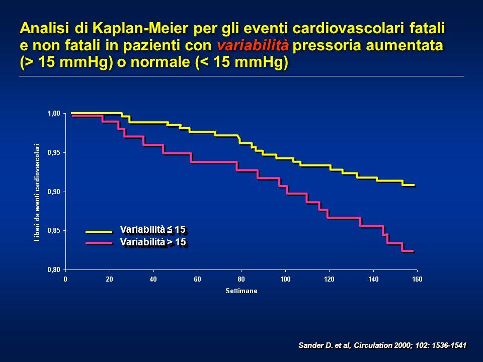 Sander D. et al, Circulation 2000; 102: 1536-1541 Analisi di Kaplan-Meier per gli eventi cardiovascolari fatali e non fatali in pazienti con variabili