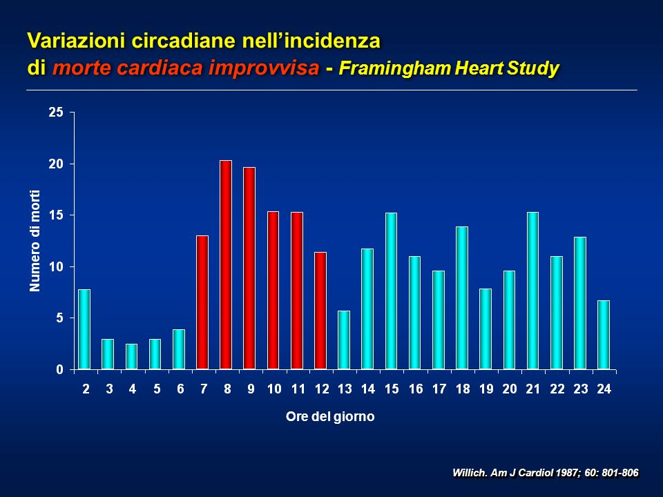 Variazioni circadiane nellincidenza di morte cardiaca improvvisa - Framingham Heart Study Willich. Am J Cardiol 1987; 60: 801-806 Ore del giorno
