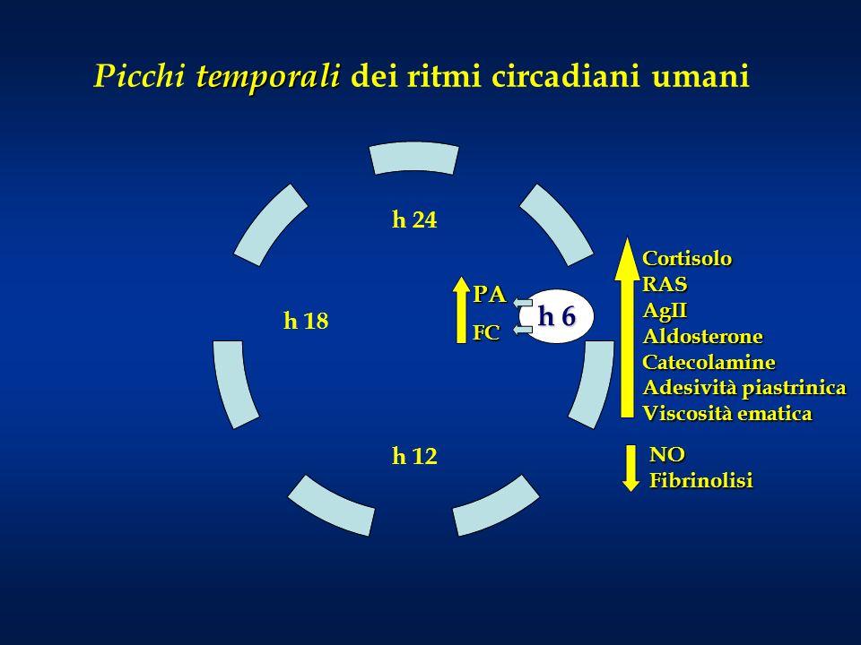 CortisoloRASAgIIAldosteroneCatecolamine Adesività piastrinica Viscosità ematica h 24 h 12 h 18 temporali Picchi temporali dei ritmi circadiani umani h 6 PA FC NOFibrinolisi