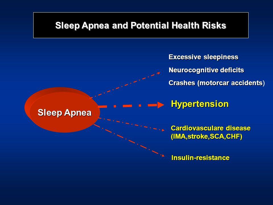 OSA 50%------------Hypertension25%-----------CongestiveCardiacFailure 30%---------AcuteCoronarySyndrome 60%--------Stroke Prevalence of OSA In Patients with Cardiovascular and Cerebrovascular Disease Lattimore Jl JACC 2003;41