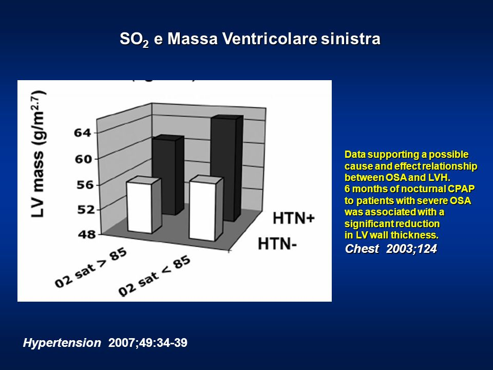 Hypertension 2007;49:34-39 SO 2 e Massa Ventricolare sinistra Data supporting a possible cause and effect relationship between OSA and LVH. 6 months o