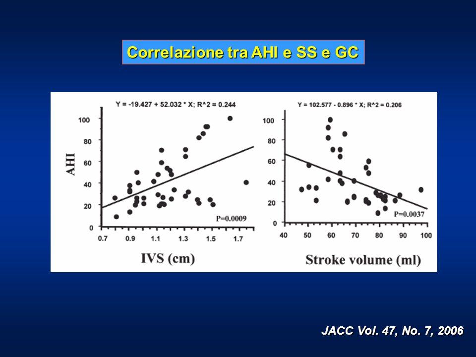 JACC Vol. 47, No. 7, 2006 Correlazione tra AHI e SS e GC
