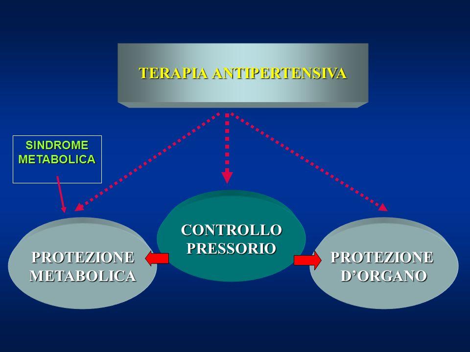 TERAPIA ANTIPERTENSIVA CONTROLLOPRESSORIO PROTEZIONEDORGANOPROTEZIONEMETABOLICA SINDROMEMETABOLICA