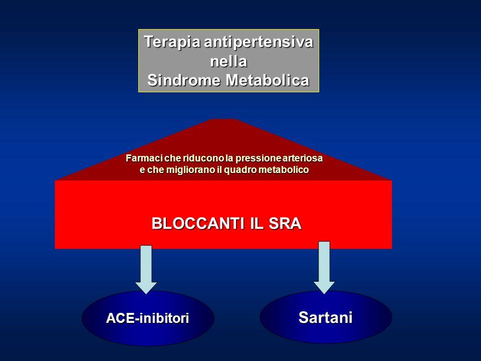Terapia antipertensiva nella Sindrome Metabolica ACE-inibitoriSartani Farmaci che riducono la pressione arteriosa e che migliorano il quadro metabolico BLOCCANTI IL SRA