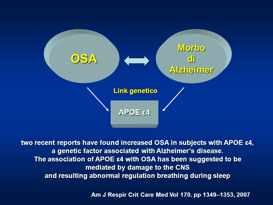 two recent reports have found increased OSA in subjects with APOE ε4, a genetic factor associated with Alzheimers disease. The association of APOE ε4