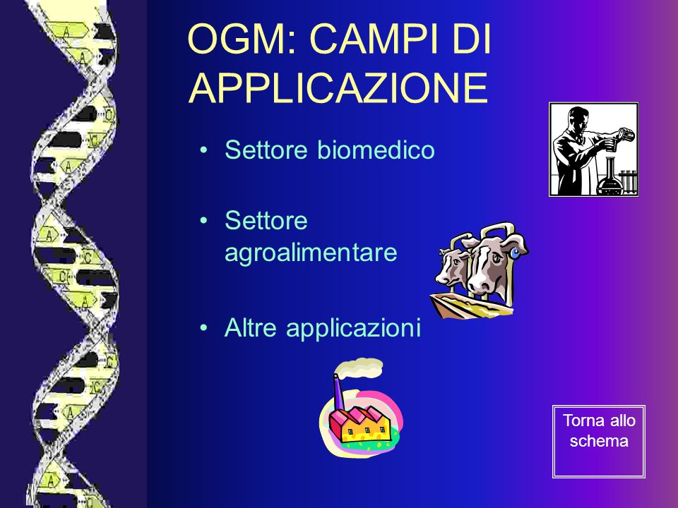 OGM: CAMPI DI APPLICAZIONE Settore biomedico Settore agroalimentare Altre applicazioni Torna allo schema