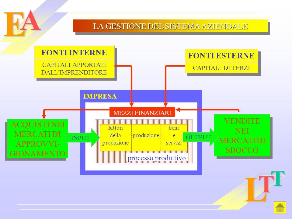 EAL T T FONTI INTERNE CAPITALI APPORTATI DALLIMPRENDITORE FONTI ESTERNE CAPITALI DI TERZI IMPRESA MEZZI FINANZIARI fattori della produzione beni e ser