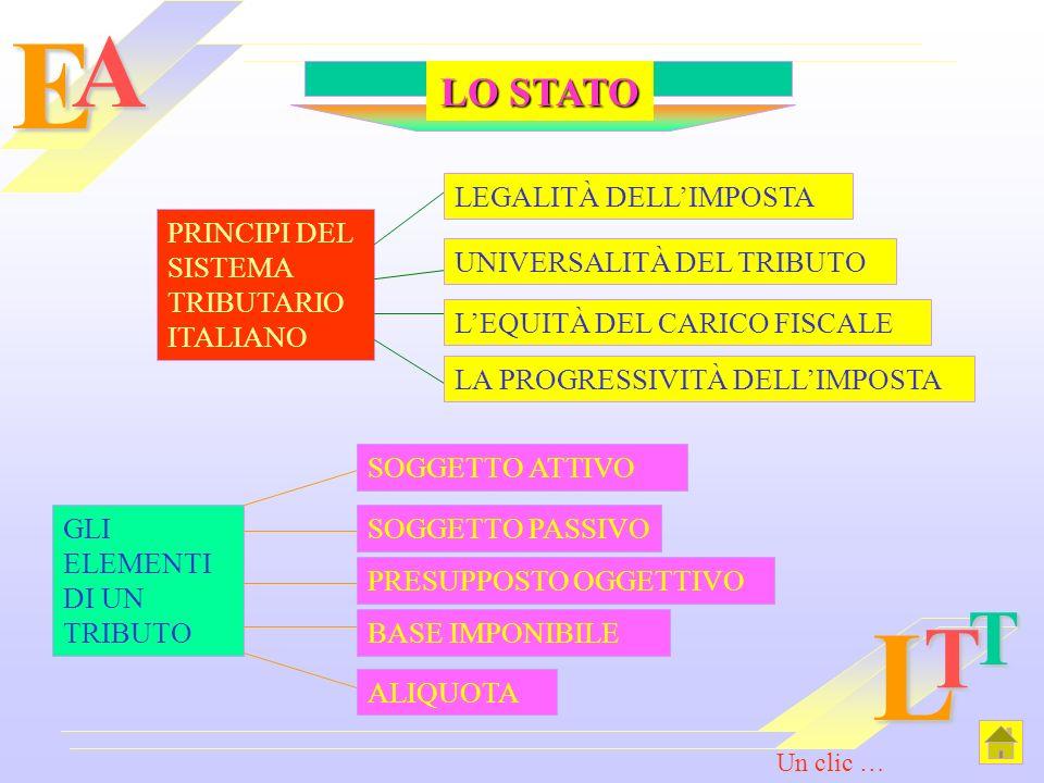 EAL T T PRINCIPI DEL SISTEMA TRIBUTARIO ITALIANO LEGALITÀ DELLIMPOSTA UNIVERSALITÀ DEL TRIBUTO LEQUITÀ DEL CARICO FISCALE LA PROGRESSIVITÀ DELLIMPOSTA