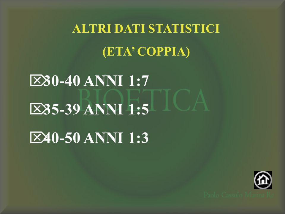 ALTRI DATI STATISTICI (ETA COPPIA) 30-40 ANNI 1:7 35-39 ANNI 1:5 40-50 ANNI 1:3