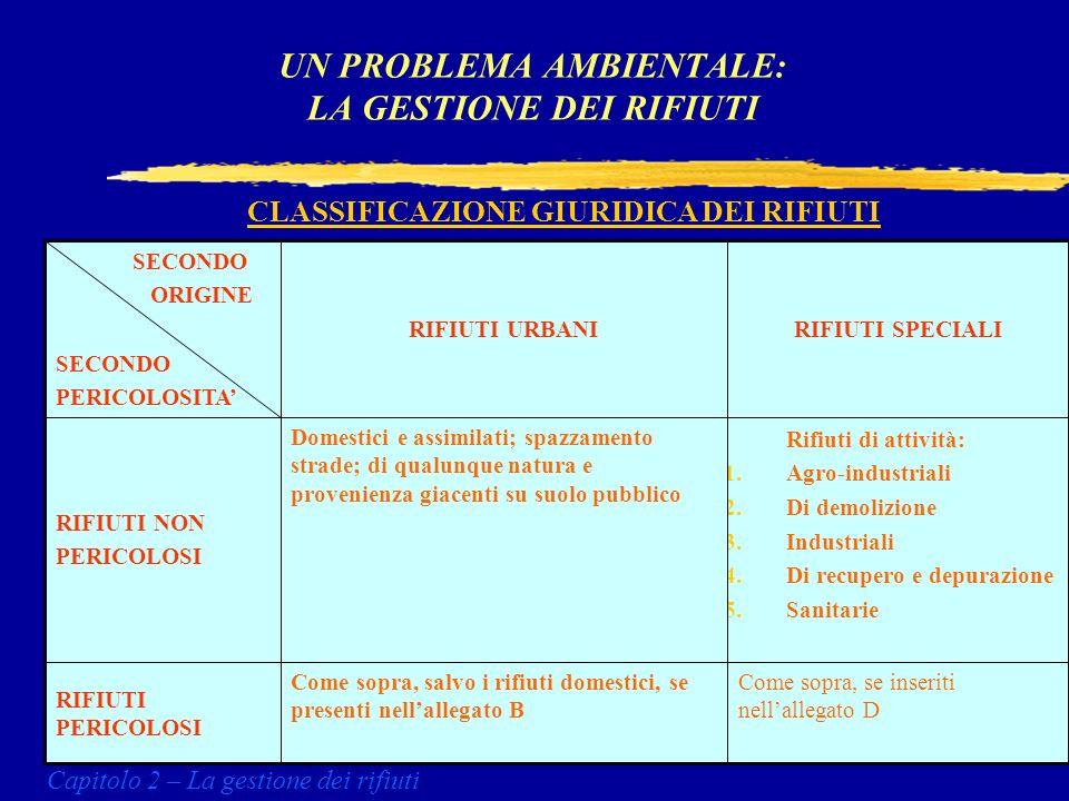 ALCUNI DATI QUANTITATIVI ANDAMENTO RACCOLTE DIFFERENZIATE (tonn/anno) UN PROBLEMA AMBIENTALE: LA GESTIONE DEI RIFIUTI Capitolo 2 – La gestione dei rifiuti CARTA VETROPLASTICAANNO ITALIA 329.07332.5841995 Lombardia163.047125.47518.1391995 Puglia1.2503.4654711995 257.420