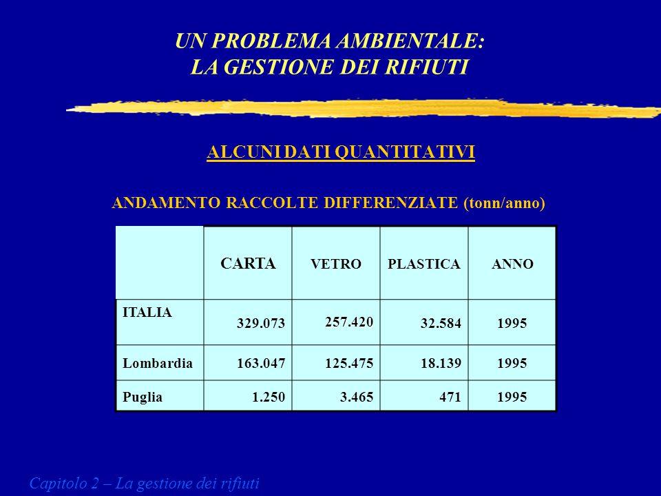 COMPOSIZIONE MERCEOLOGICA DEI RIFIUTI SOLIDI URBANI UN PROBLEMA AMBIENTALE: LA GESTIONE DEI RIFIUTI Capitolo 2 – La gestione dei rifiuti